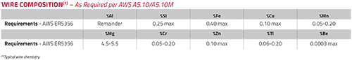 SuperGlaze HD 5356 TM