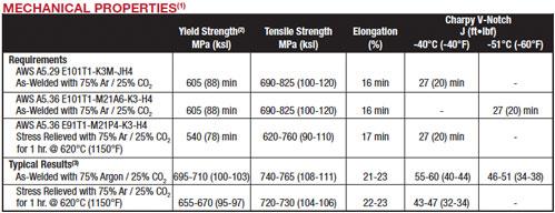 UltraCore 101K3M-H Plus mechanical properties