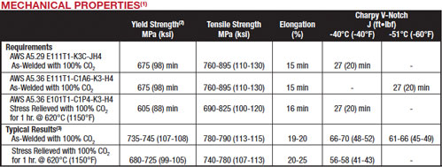 UltraCore 111K3C-H Plus mechanical properties