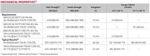 UltraCore 81Ni1M-H Plus mechanical properties