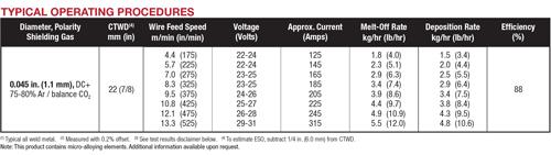 UltraCore SR-12 chart
