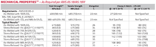 SuperArc L-50 Product Info