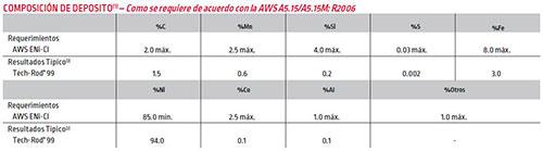 Tech Rod 99 Info. del Producto